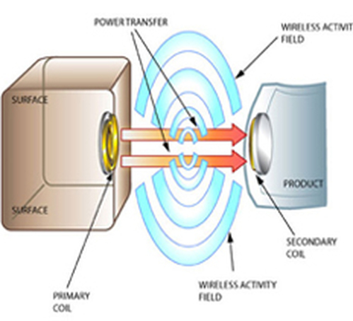 wireless charging ap physics b final project wireless charger plate a brief diagram of how wireless inductive charging works photo courtesy of web1 handymanclub com